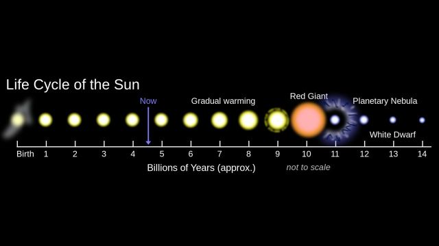 ciclul de viata al soarelui