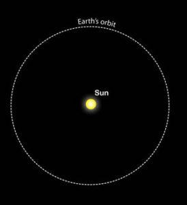 Orbita circulara