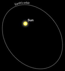 Orbita eliptica