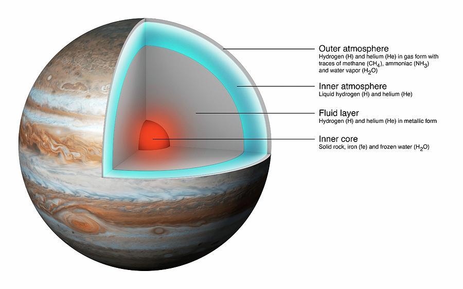 structura lui Jupiter